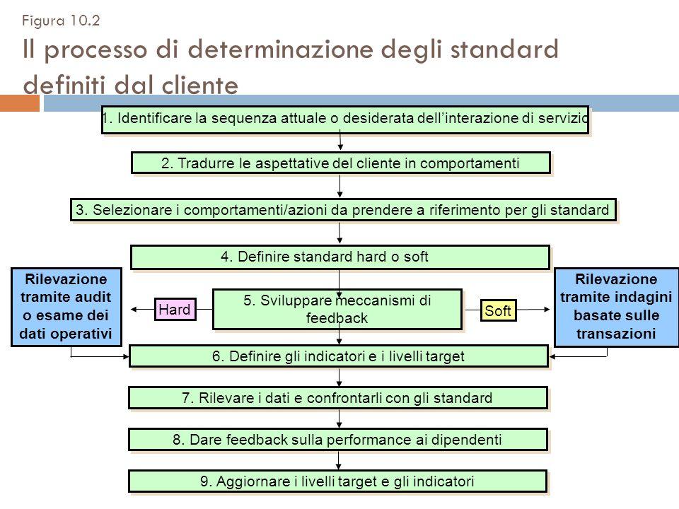 1. Identificare la sequenza attuale o desiderata dellinterazione di servizio 2. Tradurre le aspettative del cliente in comportamenti 4. Definire stand