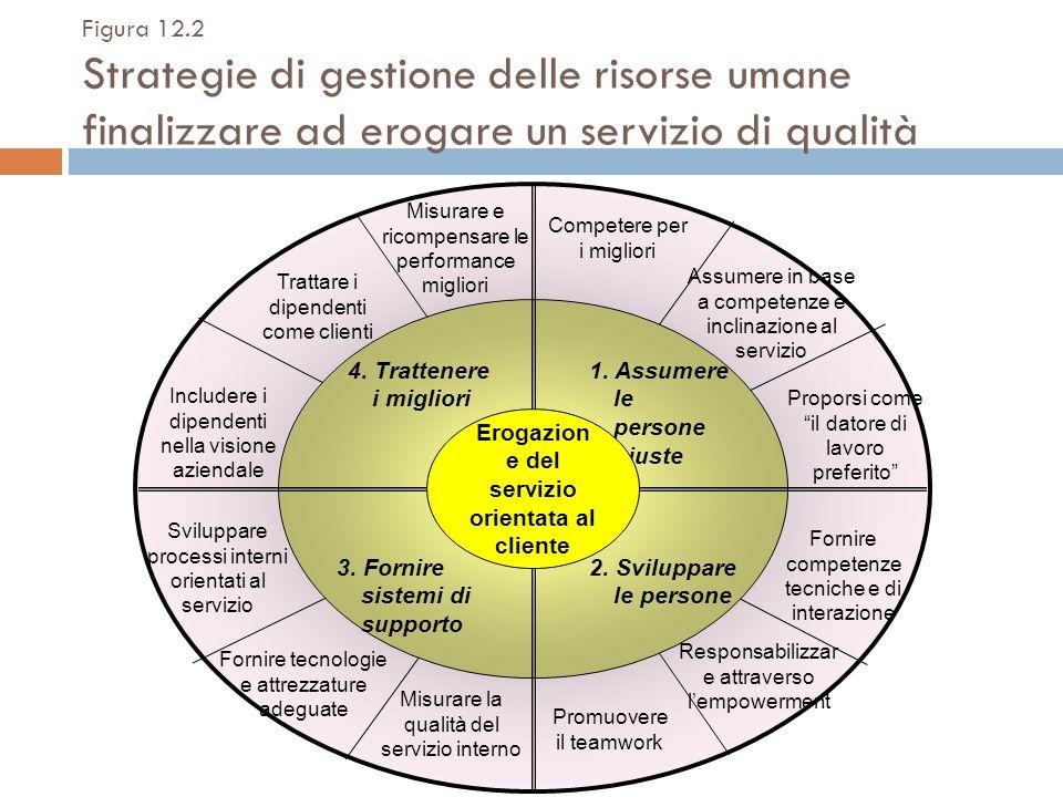 Figura 12.2 Strategie di gestione delle risorse umane finalizzare ad erogare un servizio di qualità 1. Assumere le persone giuste 2. Sviluppare le per
