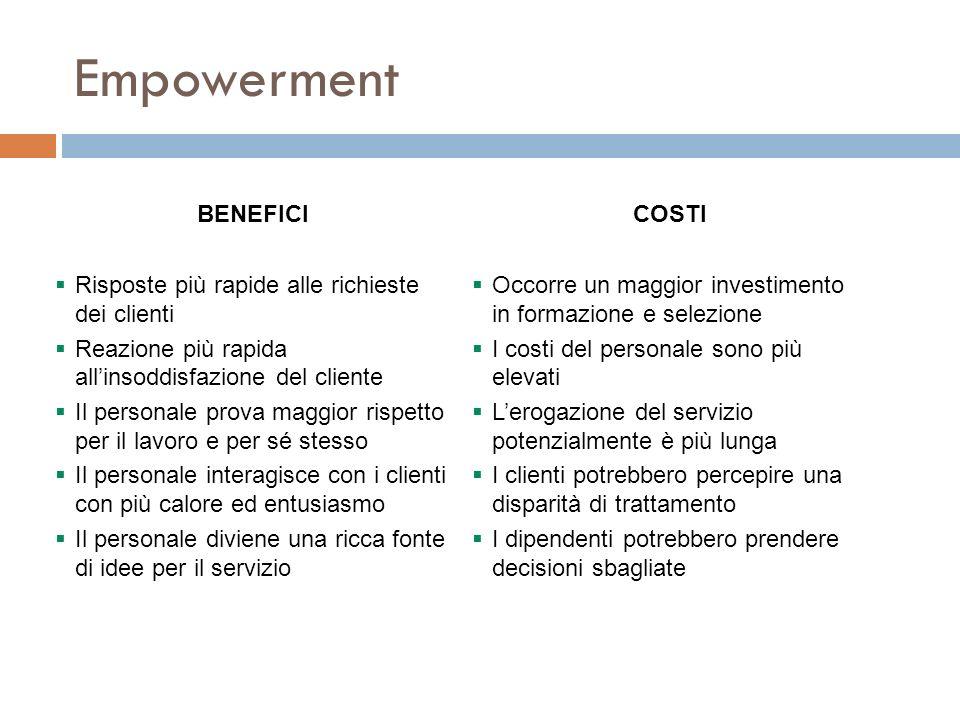 Empowerment BENEFICICOSTI Risposte più rapide alle richieste dei clienti Reazione più rapida allinsoddisfazione del cliente Il personale prova maggior