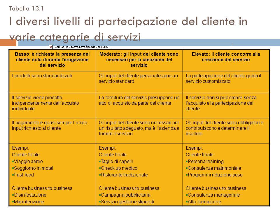 Tabella 13.1 I diversi livelli di partecipazione del cliente in varie categorie di servizi Basso: è richiesta la presenza del cliente solo durante ler