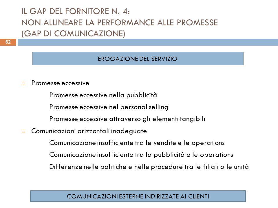 IL GAP DEL FORNITORE N. 4: NON ALLINEARE LA PERFORMANCE ALLE PROMESSE (GAP DI COMUNICAZIONE) Promesse eccessive Promesse eccessive nella pubblicità Pr