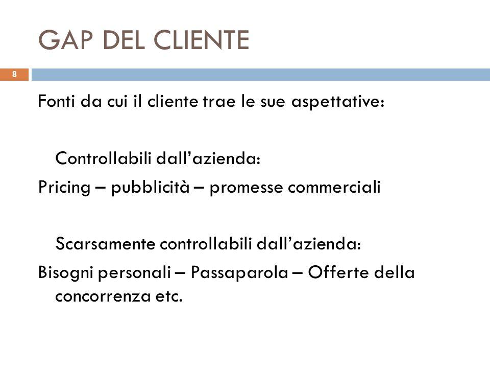 GAP DEL CLIENTE Fonti da cui il cliente trae le sue aspettative: Controllabili dallazienda: Pricing – pubblicità – promesse commerciali Scarsamente co