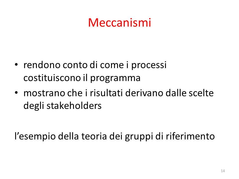 Meccanismi rendono conto di come i processi costituiscono il programma mostrano che i risultati derivano dalle scelte degli stakeholders lesempio dell