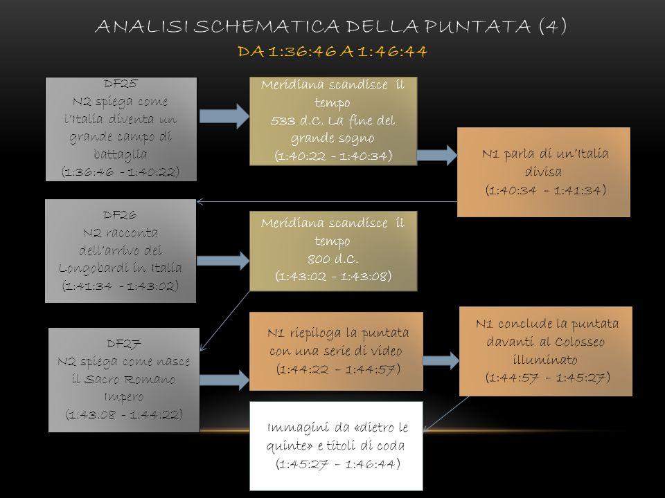 ANALISI SCHEMATICA DELLA PUNTATA (4) DA 1:36:46 A 1:46:44 DF25 N2 spiega come lItalia diventa un grande campo di battaglia (1:36:46 - 1:40:22) DF25 N2