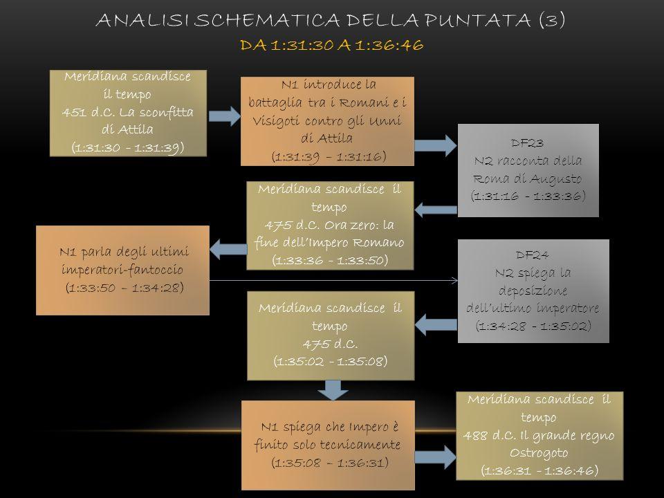 ANALISI SCHEMATICA DELLA PUNTATA (3) DA 1:31:30 A 1:36:46 Meridiana scandisce il tempo 451 d.C. La sconfitta di Attila (1:31:30 - 1:31:39) Meridiana s