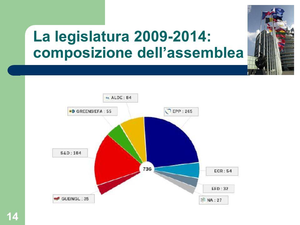 14 La legislatura 2009-2014: composizione dellassemblea
