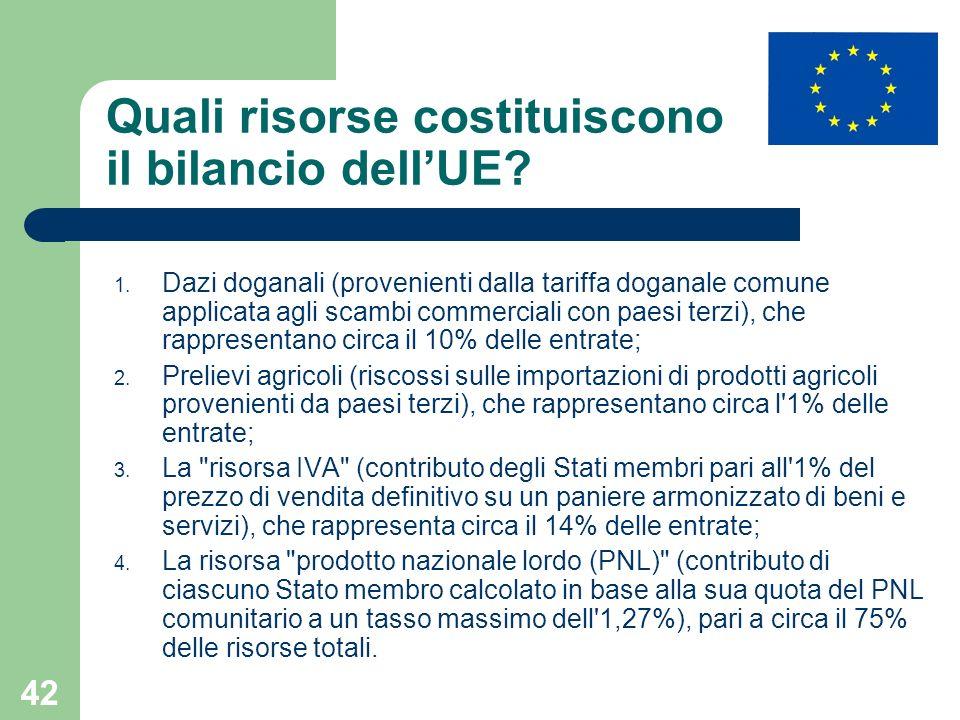 42 Quali risorse costituiscono il bilancio dellUE? 1. Dazi doganali (provenienti dalla tariffa doganale comune applicata agli scambi commerciali con p