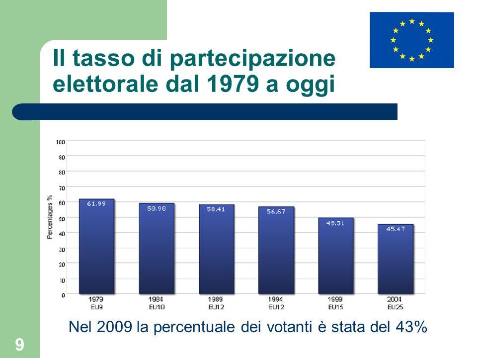 9 Il tasso di partecipazione elettorale dal 1979 a oggi Nel 2009 la percentuale dei votanti è stata del 43%