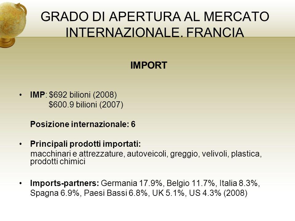 GRADO DI APERTURA AL MERCATO INTERNAZIONALE. FRANCIA IMPORT IMP: $692 bilioni (2008) $600.9 bilioni (2007) Posizione internazionale: 6 Principali prod