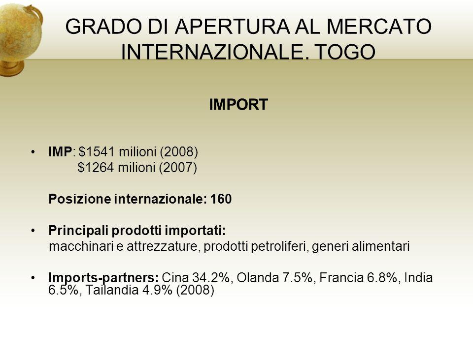 GRADO DI APERTURA AL MERCATO INTERNAZIONALE. TOGO IMPORT IMP: $1541 milioni (2008) $1264 milioni (2007) Posizione internazionale: 160 Principali prodo