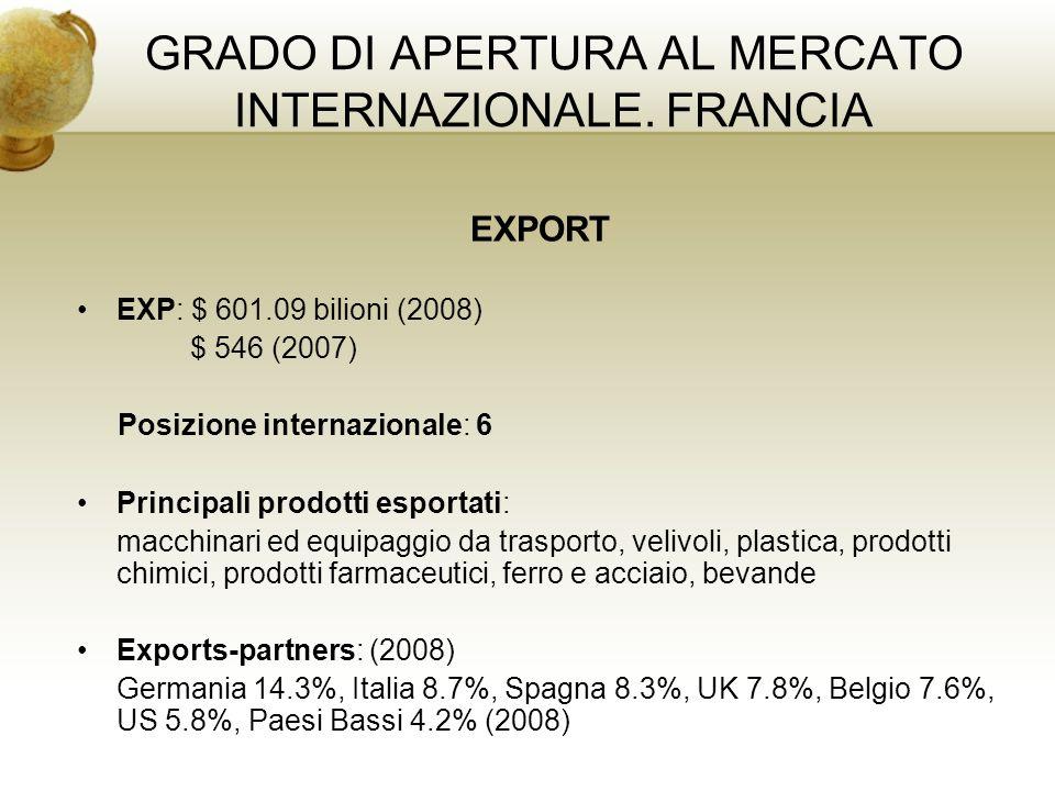GRADO DI APERTURA AL MERCATO INTERNAZIONALE. FRANCIA EXPORT EXP: $ 601.09 bilioni (2008) $ 546 (2007) Posizione internazionale: 6 Principali prodotti