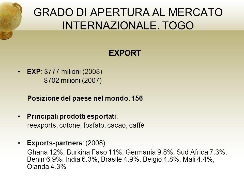 GRADO DI APERTURA AL MERCATO INTERNAZIONALE. TOGO EXPORT EXP: $777 milioni (2008) $702 milioni (2007) Posizione del paese nel mondo: 156 Principali pr