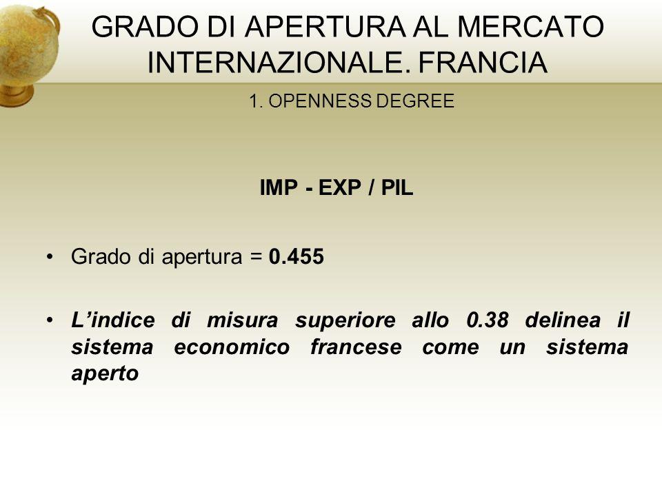 GRADO DI APERTURA AL MERCATO INTERNAZIONALE. FRANCIA 1. OPENNESS DEGREE IMP - EXP / PIL Grado di apertura = 0.455 Lindice di misura superiore allo 0.3