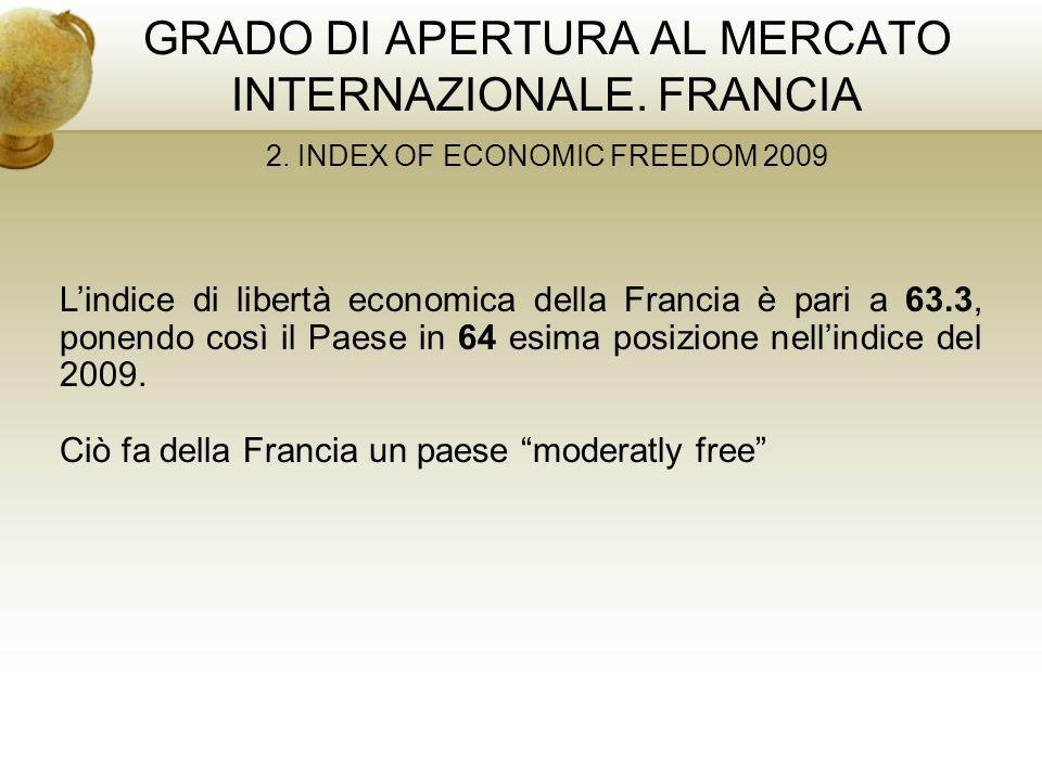 GRADO DI APERTURA AL MERCATO INTERNAZIONALE. FRANCIA 2. INDEX OF ECONOMIC FREEDOM 2009 Lindice di libertà economica della Francia è pari a 63.3, ponen