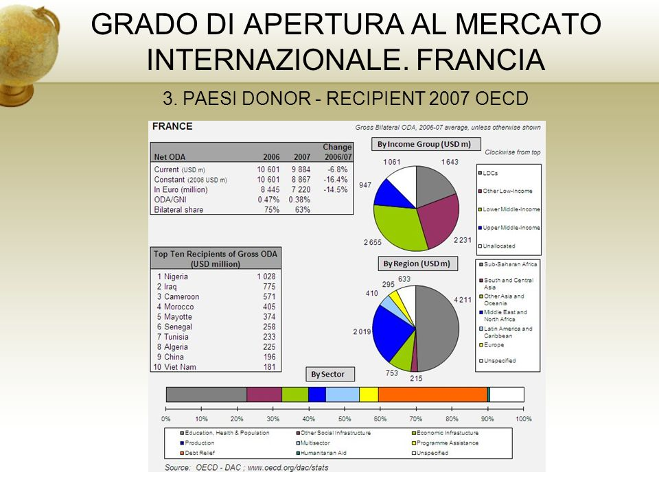 GRADO DI APERTURA AL MERCATO INTERNAZIONALE. FRANCIA 3. PAESI DONOR - RECIPIENT 2007 OECD