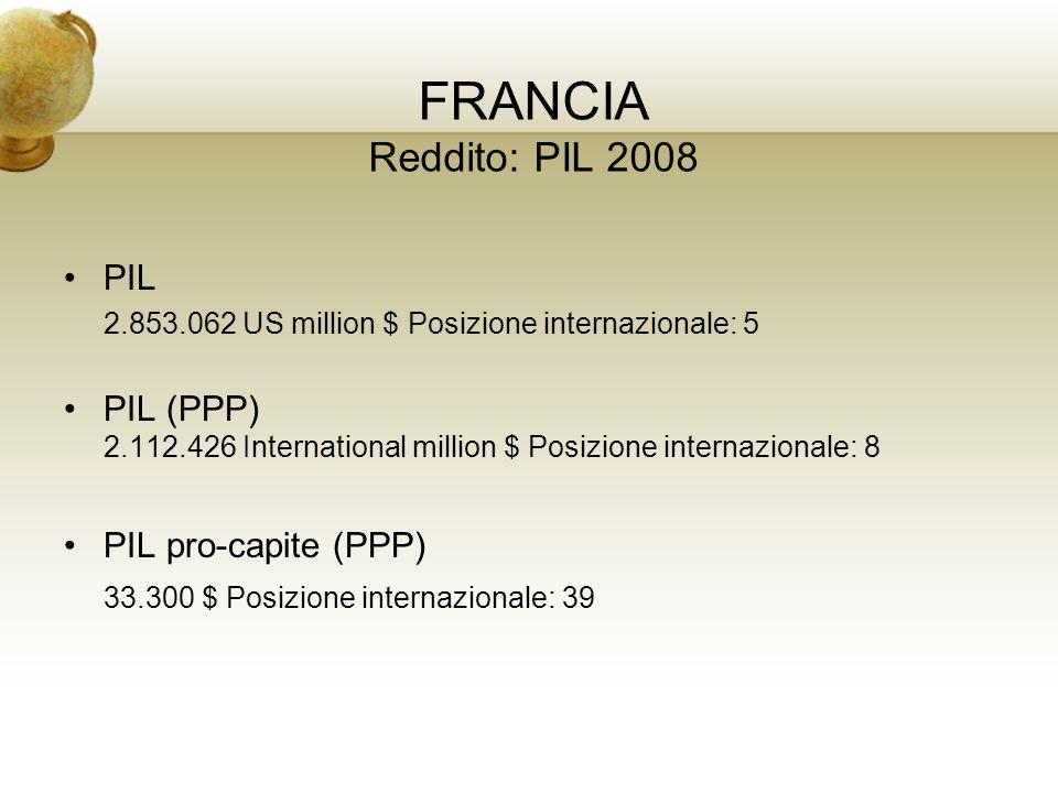 FRANCIA Reddito: PIL 2008 PIL 2.853.062 US million $ Posizione internazionale: 5 PIL (PPP) 2.112.426 International million $ Posizione internazionale: