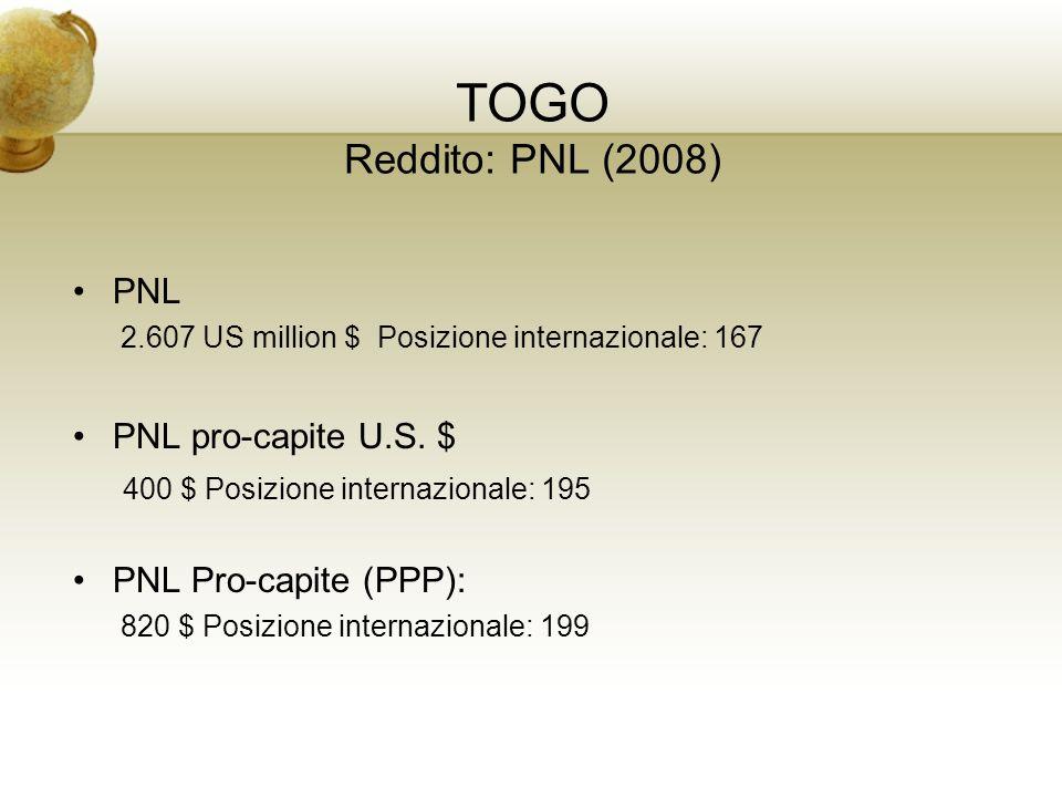 TOGO Reddito: PNL (2008) PNL 2.607 US million $ Posizione internazionale: 167 PNL pro-capite U.S. $ 400 $ Posizione internazionale: 195 PNL Pro-capite