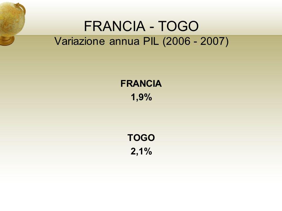 FRANCIA - TOGO Variazione annua PIL (2006 - 2007) FRANCIA 1,9% TOGO 2,1%