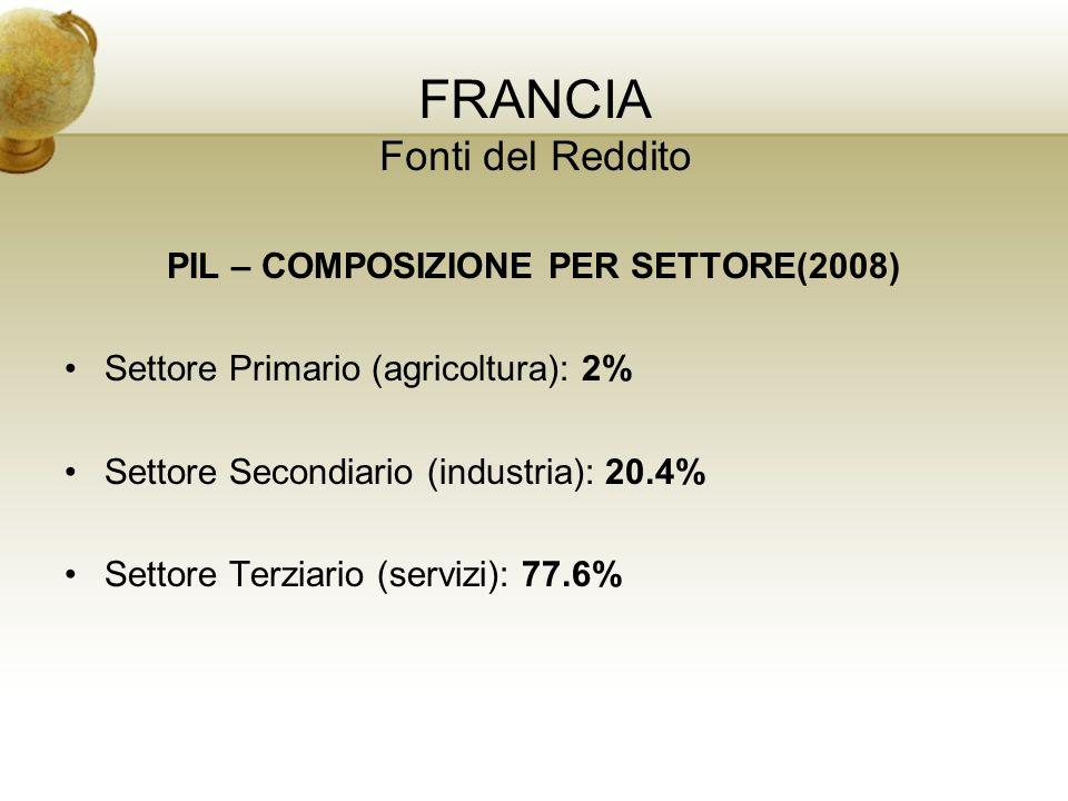 FRANCIA Fonti del Reddito PIL – COMPOSIZIONE PER SETTORE(2008) Settore Primario (agricoltura): 2% Settore Secondiario (industria): 20.4% Settore Terzi
