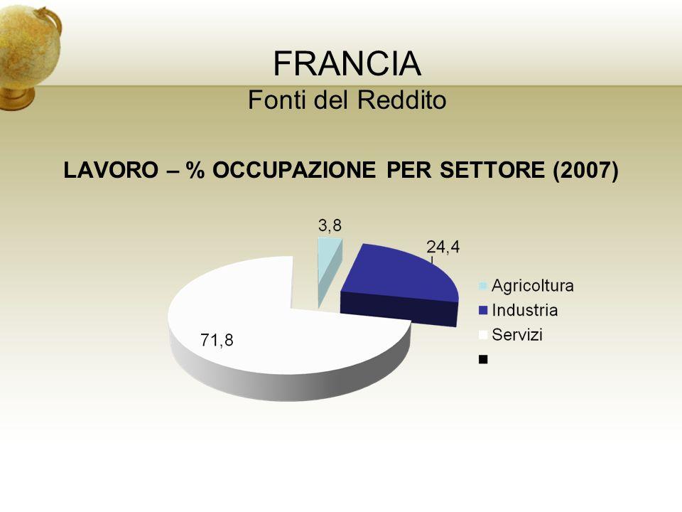 FRANCIA Fonti del Reddito LAVORO – % OCCUPAZIONE PER SETTORE (2007)