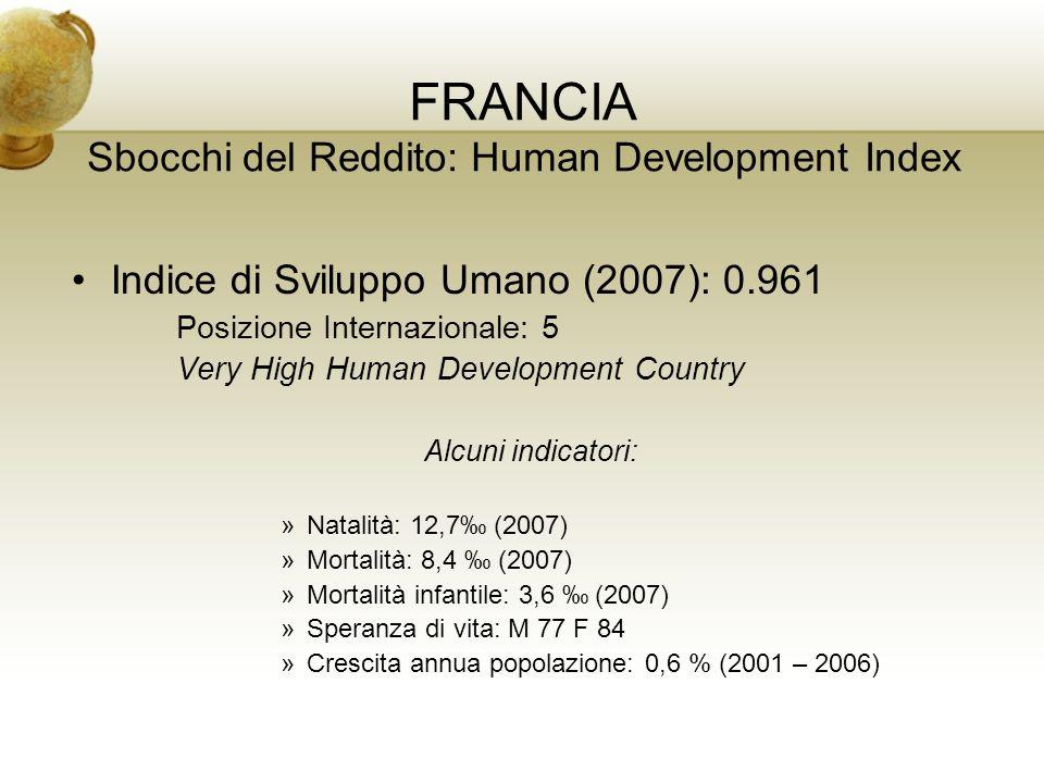 FRANCIA Sbocchi del Reddito: Human Development Index Indice di Sviluppo Umano (2007): 0.961 Posizione Internazionale: 5 Very High Human Development Co