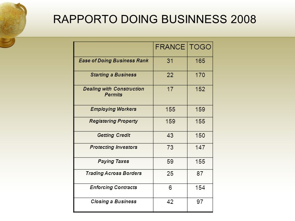 RAPPORTO DOING BUSINNESS 2008 FRANCETOGO Ease of Doing Business Rank 31165 Starting a Business 22170 Dealing with Construction Permits 17152 Employing