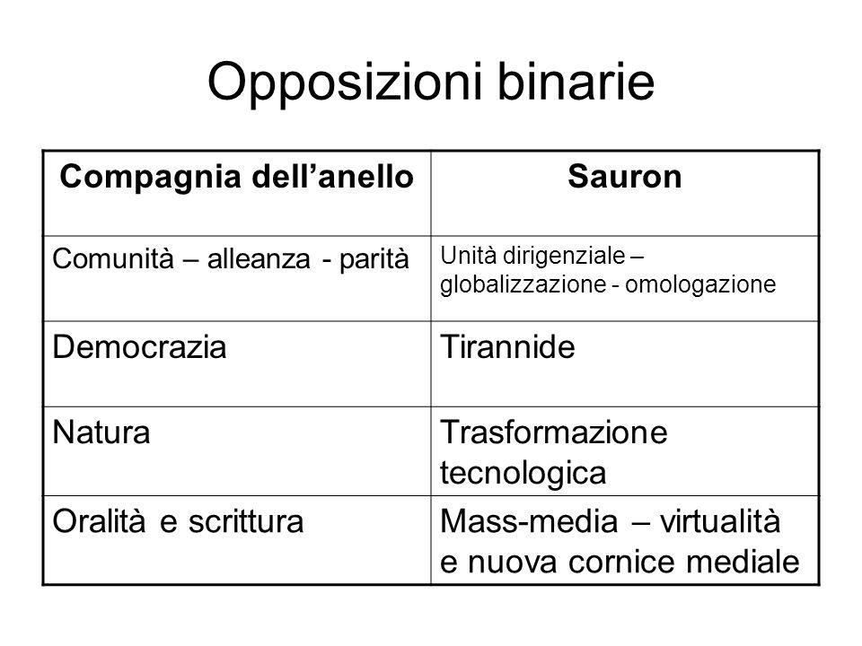 Opposizioni binarie Compagnia dellanelloSauron Comunità – alleanza - parità Unità dirigenziale – globalizzazione - omologazione DemocraziaTirannide Na