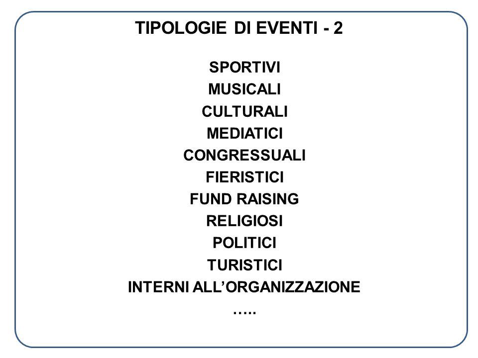TIPOLOGIE DI EVENTI - 2 SPORTIVI MUSICALI CULTURALI MEDIATICI CONGRESSUALI FIERISTICI FUND RAISING RELIGIOSI POLITICI TURISTICI INTERNI ALLORGANIZZAZI