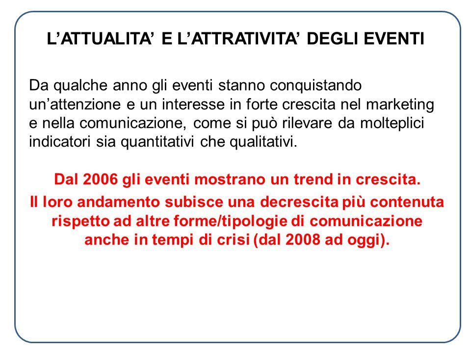 TIPOLOGIE DI EVENTI - 1 Nel MARKETING INNOVATIVO, gli eventi sono ormai fattori normali, non più eccezionali.