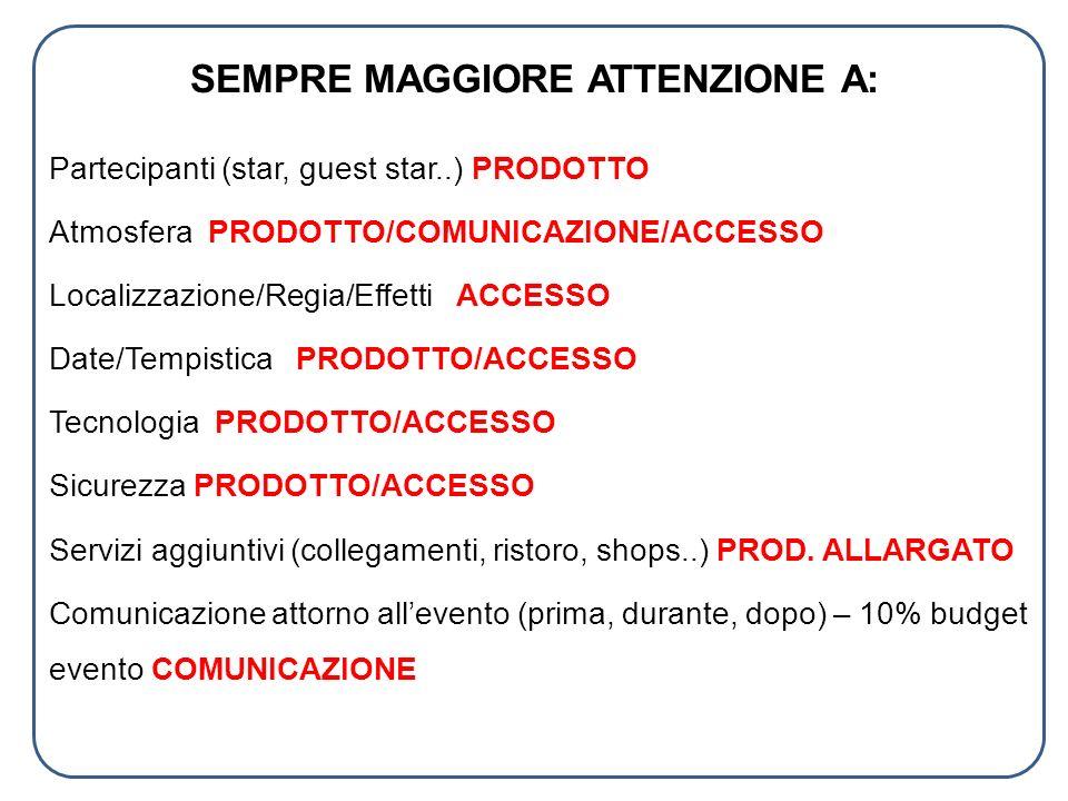 SEMPRE MAGGIORE ATTENZIONE A: Partecipanti (star, guest star..) PRODOTTO Atmosfera PRODOTTO/COMUNICAZIONE/ACCESSO Localizzazione/Regia/Effetti ACCESSO