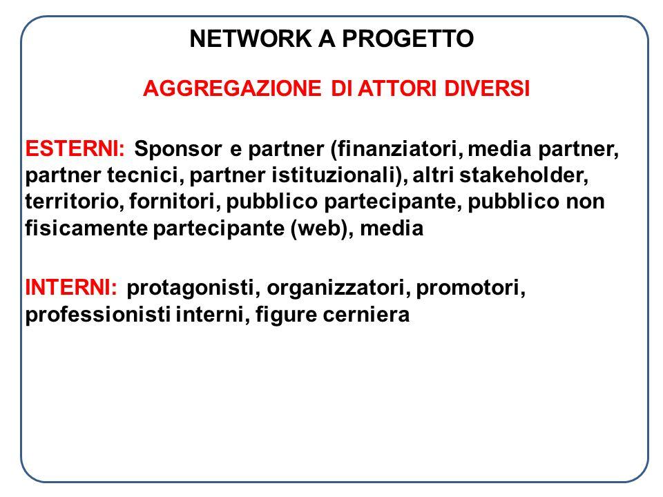 NETWORK A PROGETTO AGGREGAZIONE DI ATTORI DIVERSI ESTERNI: Sponsor e partner (finanziatori, media partner, partner tecnici, partner istituzionali), al