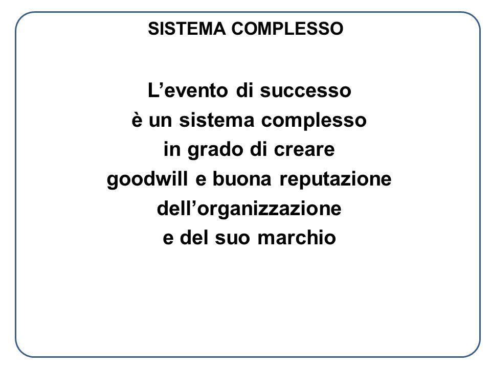 SISTEMA COMPLESSO Levento di successo è un sistema complesso in grado di creare goodwill e buona reputazione dellorganizzazione e del suo marchio