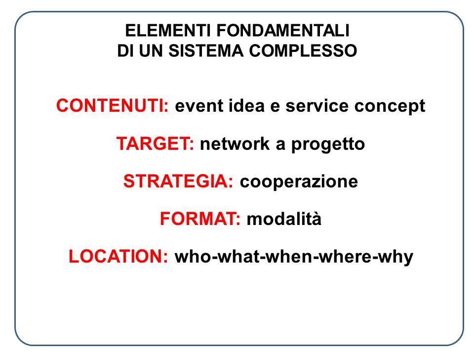 ELEMENTI FONDAMENTALI DI UN SISTEMA COMPLESSO CONTENUTI: event idea e service concept TARGET: network a progetto STRATEGIA: cooperazione FORMAT: modal
