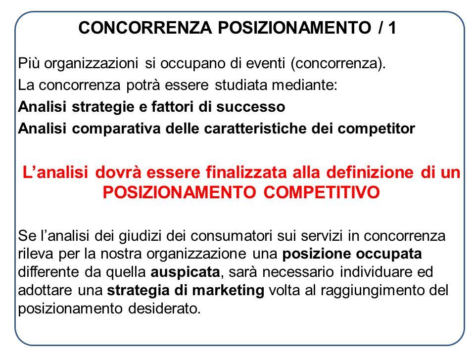 CONCORRENZA POSIZIONAMENTO / 1 Più organizzazioni si occupano di eventi (concorrenza). La concorrenza potrà essere studiata mediante: Analisi strategi
