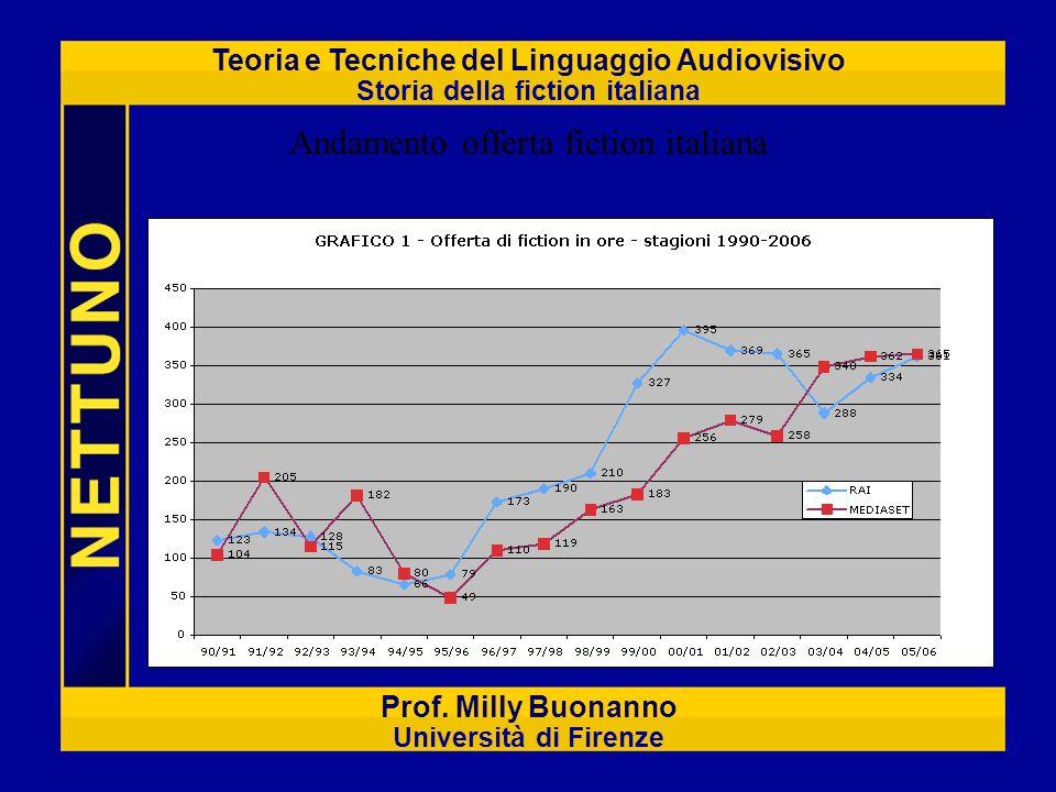 Teoria e Tecniche del Linguaggio Audiovisivo Storia della fiction italiana Prof. Milly Buonanno Università di Firenze Andamento offerta fiction italia