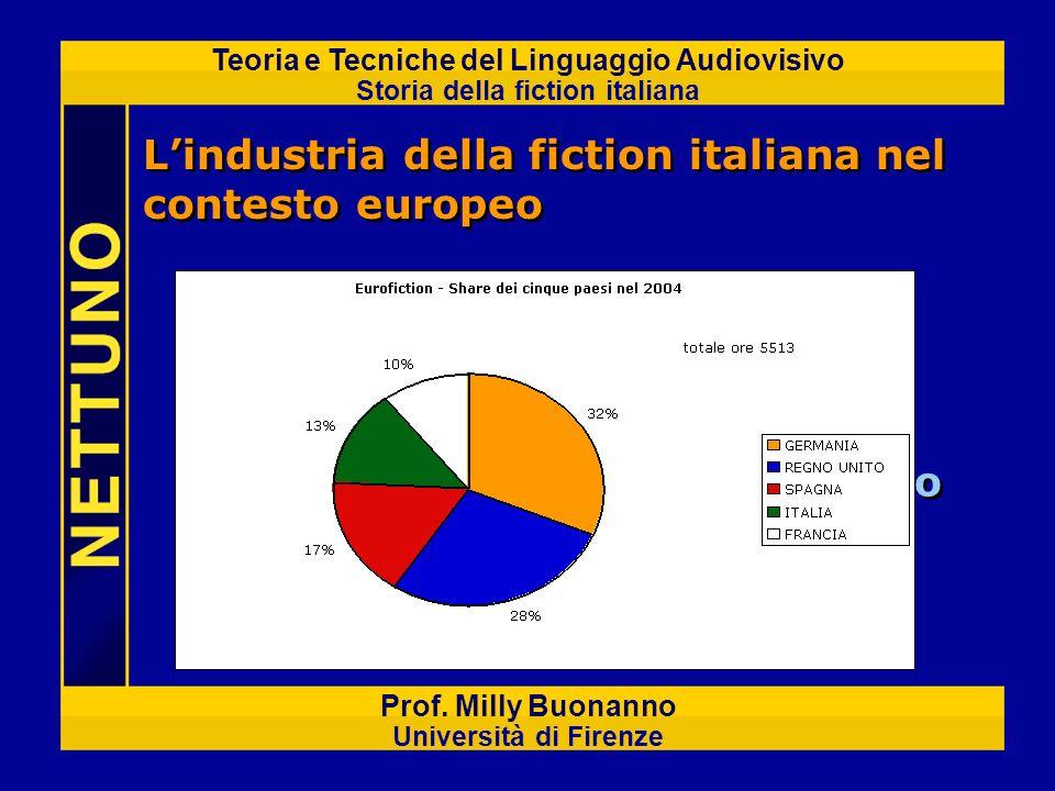 Teoria e Tecniche del Linguaggio Audiovisivo Storia della fiction italiana Prof. Milly Buonanno Università di Firenze Lindustria della fiction italian
