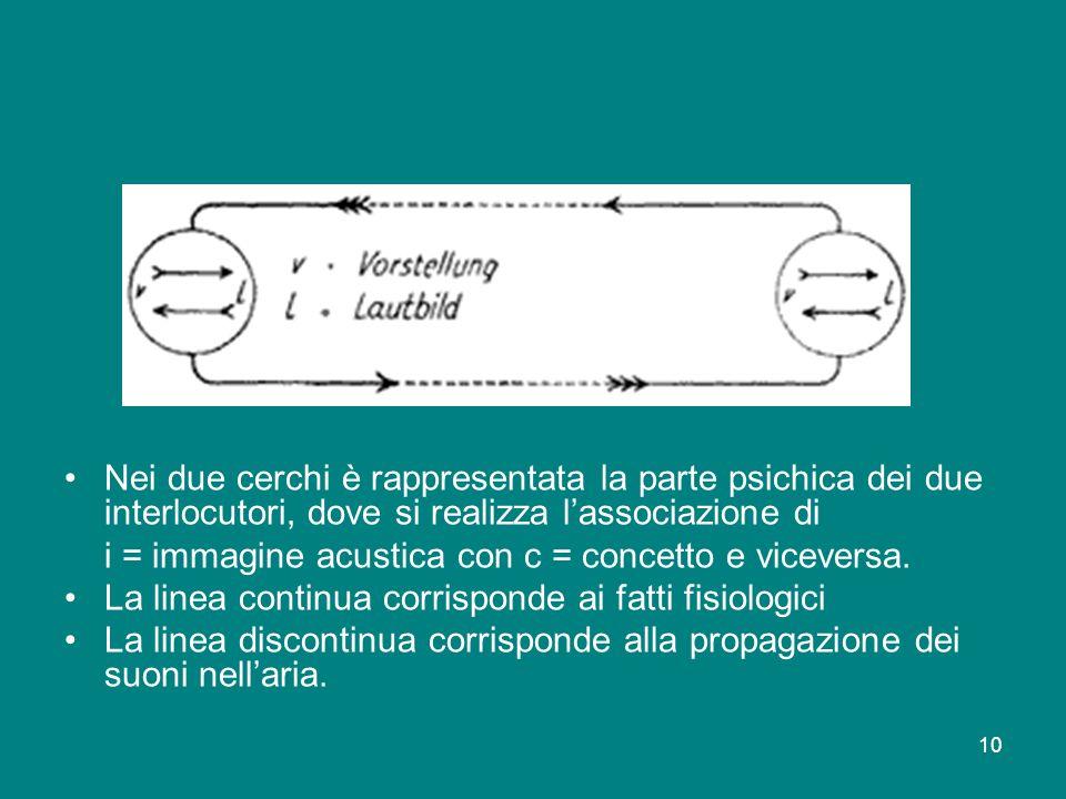 10 Nei due cerchi è rappresentata la parte psichica dei due interlocutori, dove si realizza lassociazione di i = immagine acustica con c = concetto e