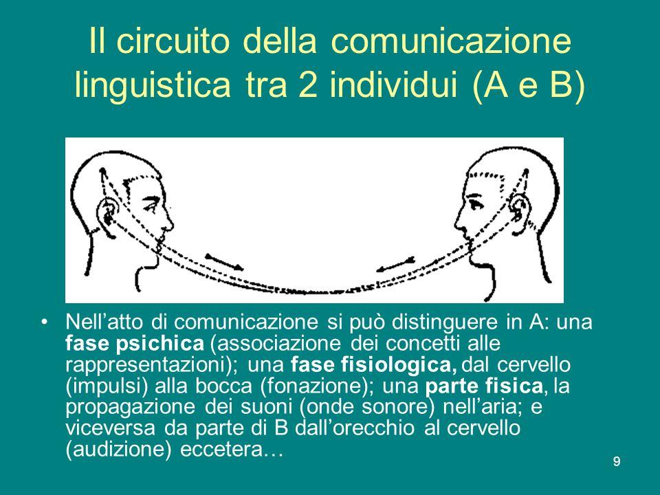 9 Il circuito della comunicazione linguistica tra 2 individui (A e B) Nellatto di comunicazione si può distinguere in A: una fase psichica (associazio
