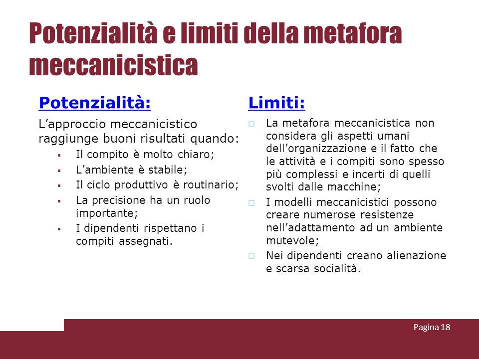 Potenzialità e limiti della metafora meccanicistica Potenzialità:Limiti: La metafora meccanicistica non considera gli aspetti umani dellorganizzazione