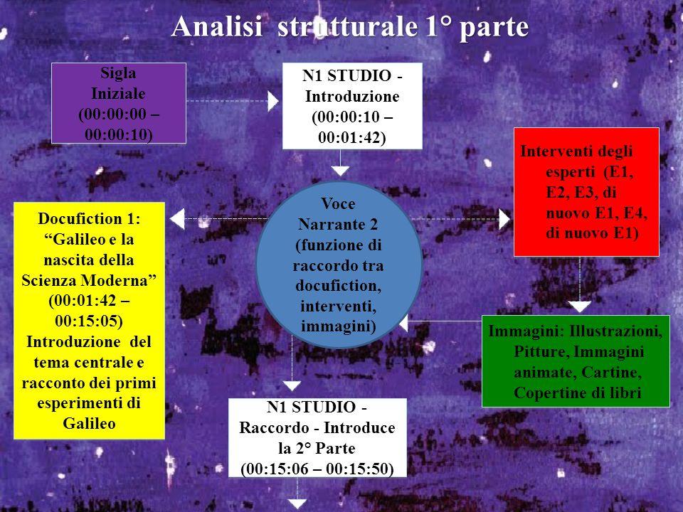 N1 STUDIO - Introduzione (00:00:10 – 00:01:42) N1 STUDIO - Introduzione (00:00:10 – 00:01:42) Sigla Iniziale (00:00:00 – 00:00:10) Sigla Iniziale (00:00:00 – 00:00:10) Analisi strutturale 1° parte N1 STUDIO - Raccordo - Introduce la 2° Parte (00:15:06 – 00:15:50) N1 STUDIO - Raccordo - Introduce la 2° Parte (00:15:06 – 00:15:50) Docufiction 1: Galileo e la nascita della Scienza Moderna (00:01:42 – 00:15:05) Introduzione del tema centrale e racconto dei primi esperimenti di Galileo Docufiction 1: Galileo e la nascita della Scienza Moderna (00:01:42 – 00:15:05) Introduzione del tema centrale e racconto dei primi esperimenti di Galileo Voce Narrante 2 (funzione di raccordo tra docufiction, interventi, immagini) Interventi degli esperti (E1, E2, E3, di nuovo E1, E4, di nuovo E1) Immagini: Illustrazioni, Pitture, Immagini animate, Cartine, Copertine di libri