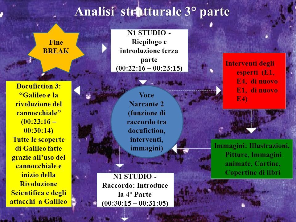 N1 STUDIO - Riepilogo e introduzione terza parte (00:22:16 – 00:23:15) N1 STUDIO - Riepilogo e introduzione terza parte (00:22:16 – 00:23:15) Analisi