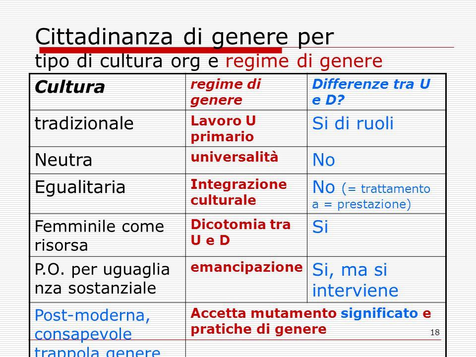 18 Cittadinanza di genere per tipo di cultura org e regime di genere Cultura regime di genere Differenze tra U e D? tradizionale Lavoro U primario Si