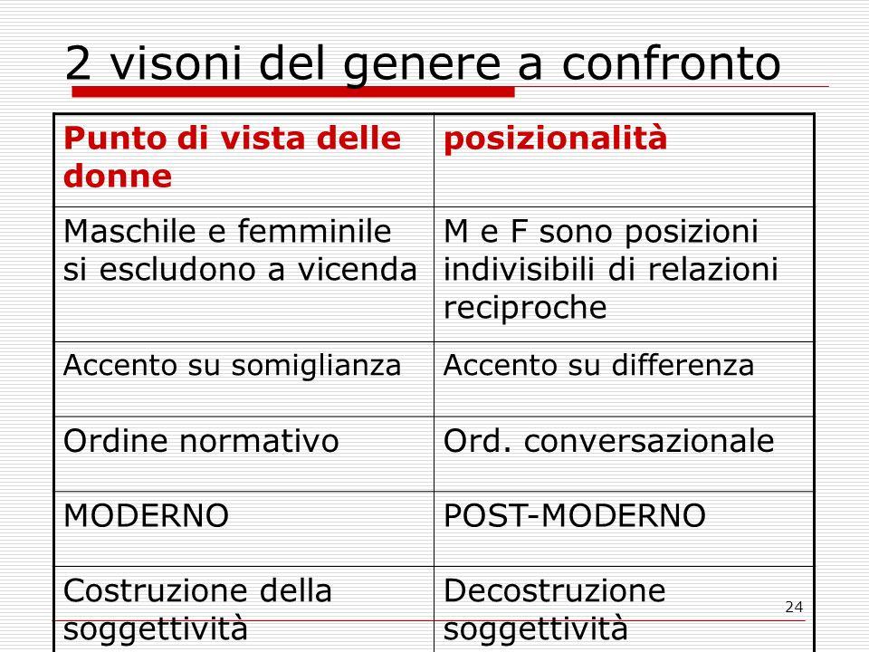 24 2 visoni del genere a confronto Punto di vista delle donne posizionalità Maschile e femminile si escludono a vicenda M e F sono posizioni indivisib