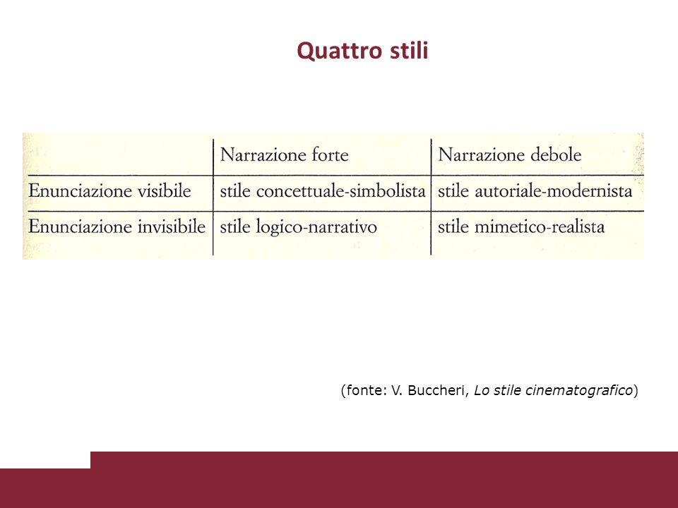 Quattro stili fonte (fonte: V. Buccheri, Lo stile cinematografico)