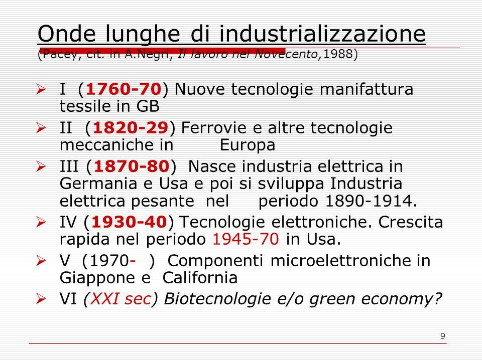 9 Onde lunghe di industrializzazione (Pacey, cit. in A.Negri, Il lavoro nel Novecento,1988) I (1760-70) Nuove tecnologie manifattura tessile in GB II