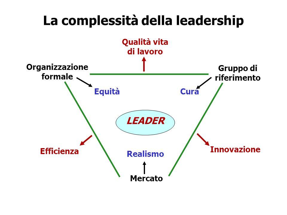 La complessità della leadership Qualità vita di lavoro Organizzazione formale Gruppo di riferimento EquitàCura Realismo Mercato LEADER Innovazione Eff