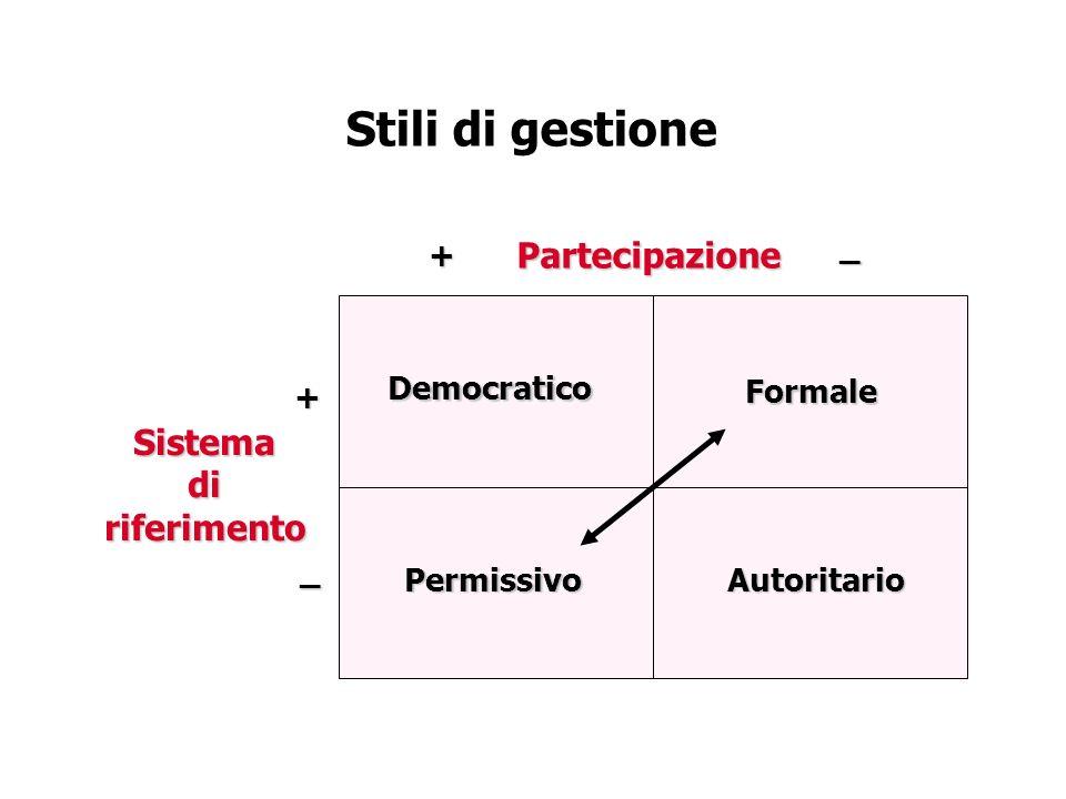 Stili di gestione Partecipazione Sistemadiriferimento Democratico Permissivo Formale Autoritario +_+ _