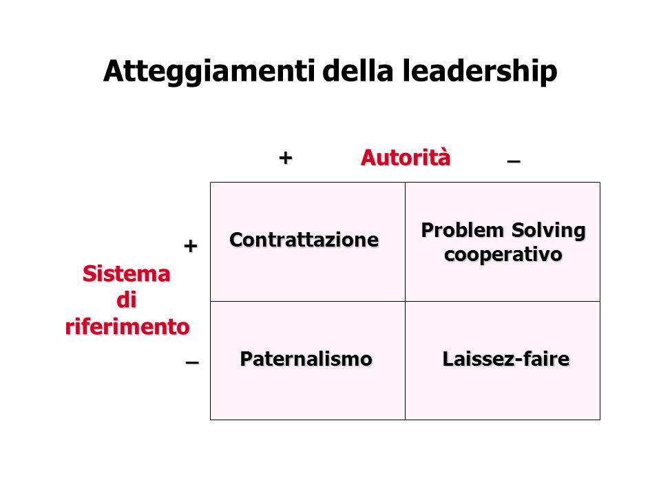 Atteggiamenti della leadership Autorità Sistemadiriferimento Contrattazione Paternalismo Problem Solving cooperativo Laissez-faire +_+ _