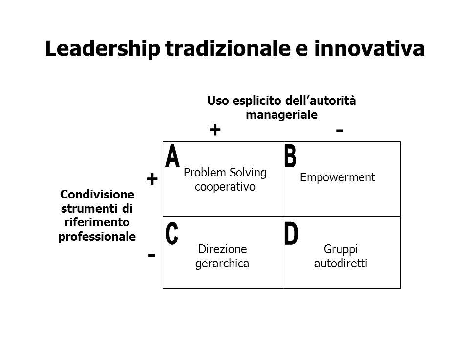 Leadership tradizionale e innovativa Problem Solving cooperativo Empowerment Direzione gerarchica Gruppi autodiretti - Uso esplicito dellautorità mana