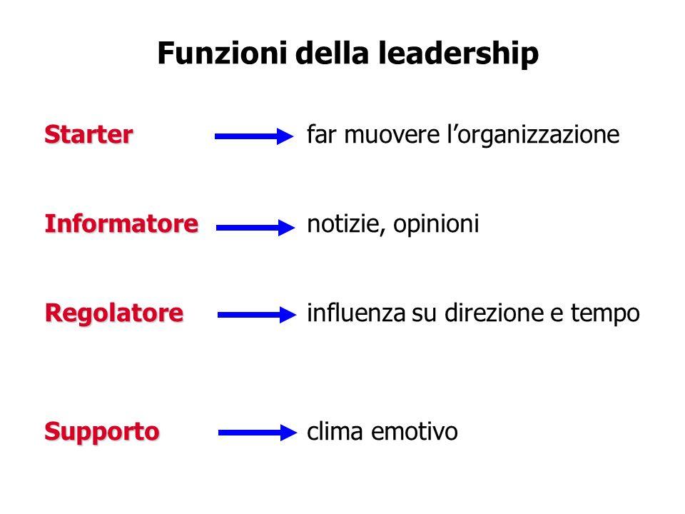 Funzioni della leadership Starter Starterfar muovere lorganizzazione Informatore Informatorenotizie, opinioni Regolatore Regolatoreinfluenza su direzi